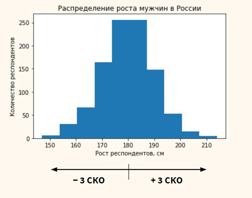 Наблюдения попадают в +/- три стандартных квадратических отклонения от среднего