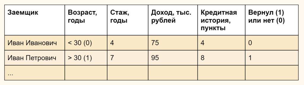Таблица с данными заемщиков для кредитного скоринга