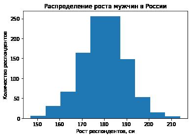 Гистограмма. Распределение роста мужчин в России.