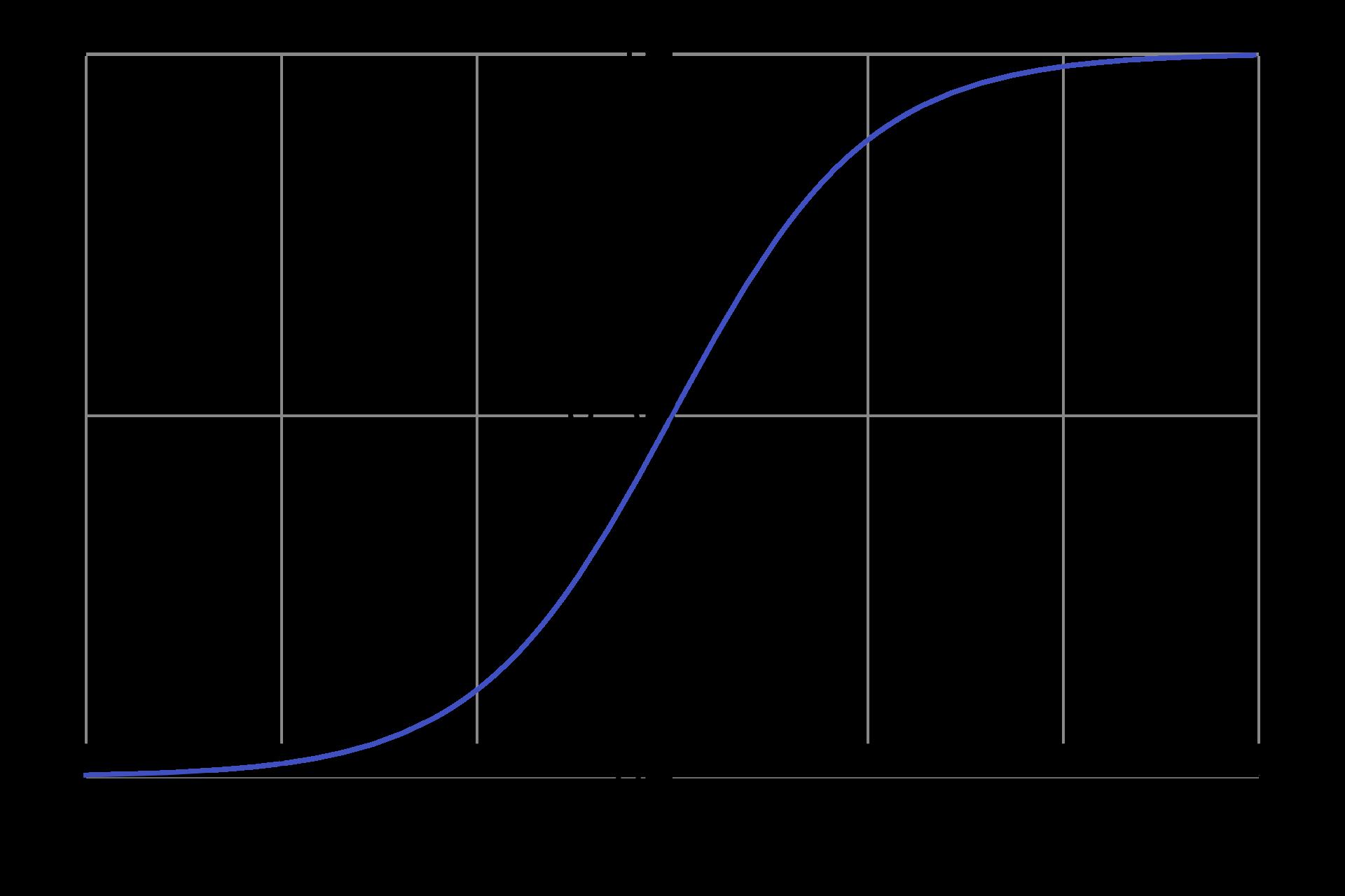 Сигмоида модели логистической регрессии