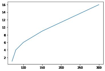 Одна линия на графике 1