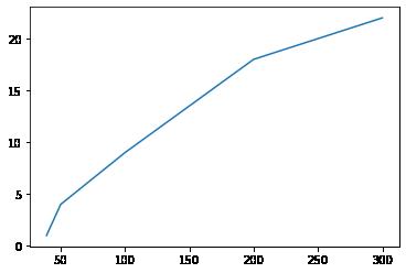 Одна линия на графике 2