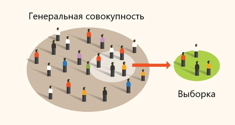 статистический вывод: выборка и генеральная совокупность
