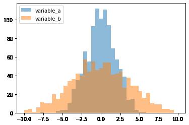 Две гистограммы. Пример одинакового среднего значения и разных СКО.