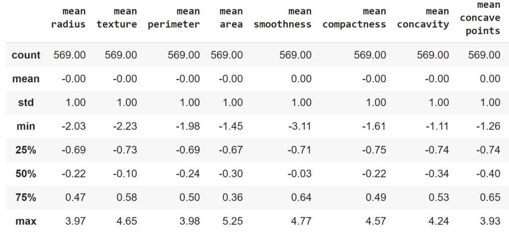 основные статистическое показатели данных после масштабирования