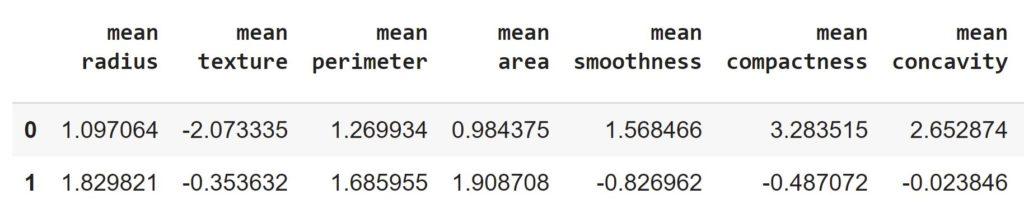 результат масштабирования данных в датафрейме