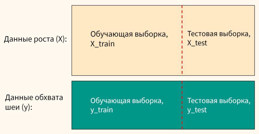 обучение модели: разделение данных на обучающую и тестовую выборки