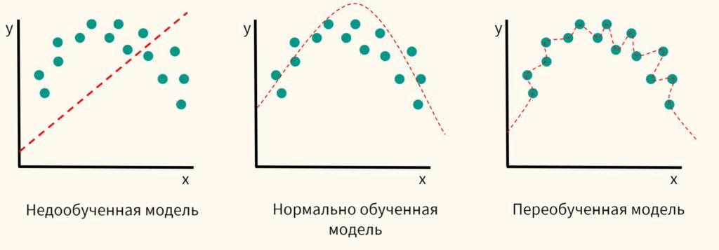 недообученная модель, нормально обученная модель, переобученная модель