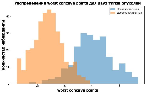 две гистограммы на одном графике иллюстрируют разницу распределений