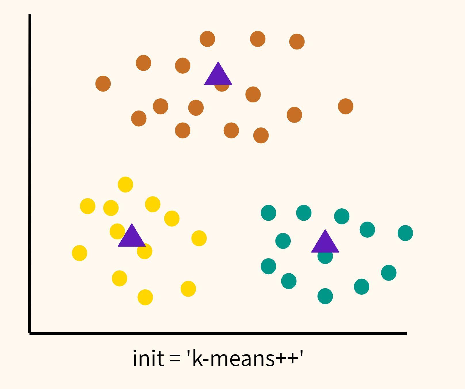 инициализация центроидов методом k-means++ (init = 'k-means++')